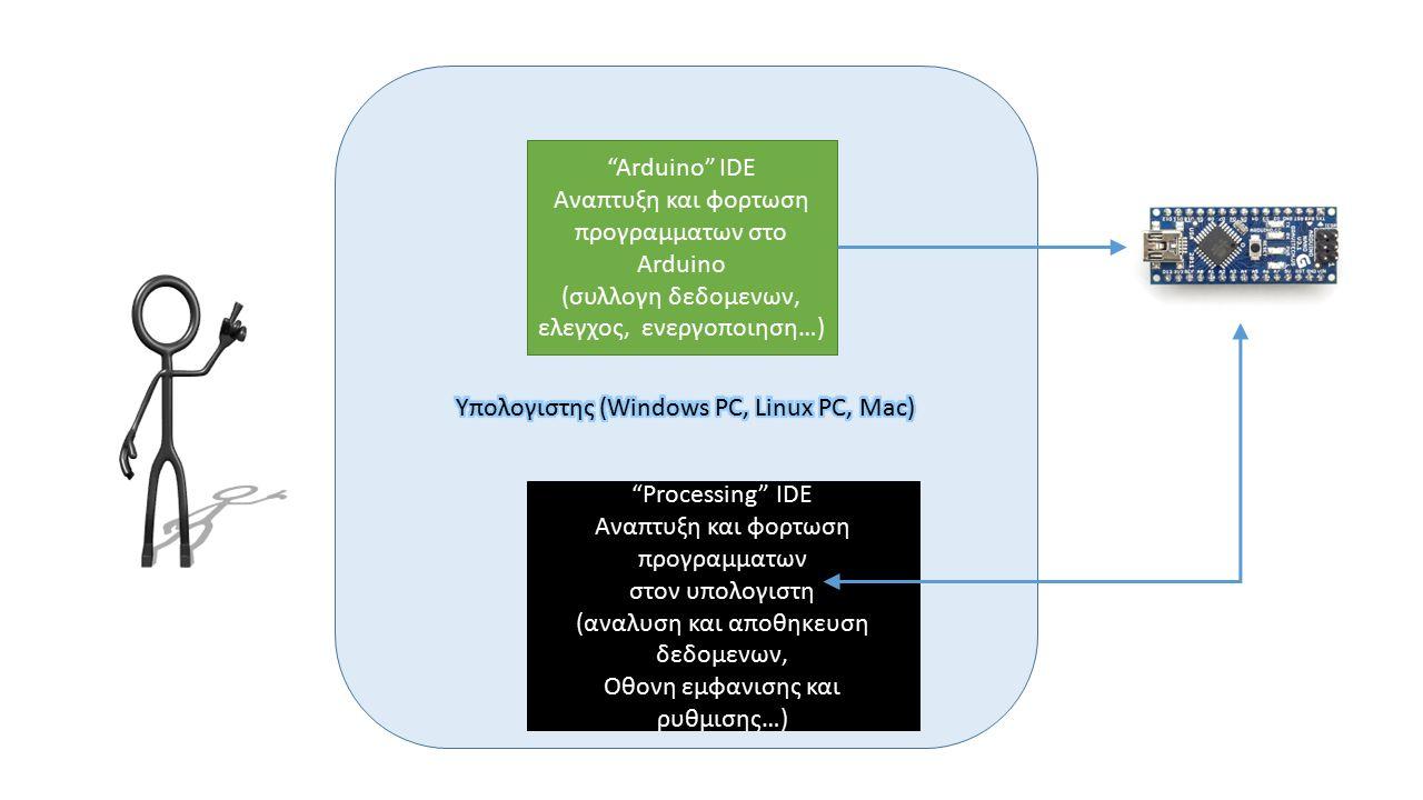 Arduino IDE Αναπτυξη και φορτωση προγραμματων στο Arduino (συλλογη δεδομενων, ελεγχος, ενεργοποιηση…) Processing IDE Αναπτυξη και φορτωση προγραμματων στον υπολογιστη (αναλυση και αποθηκευση δεδομενων, Οθονη εμφανισης και ρυθμισης…)