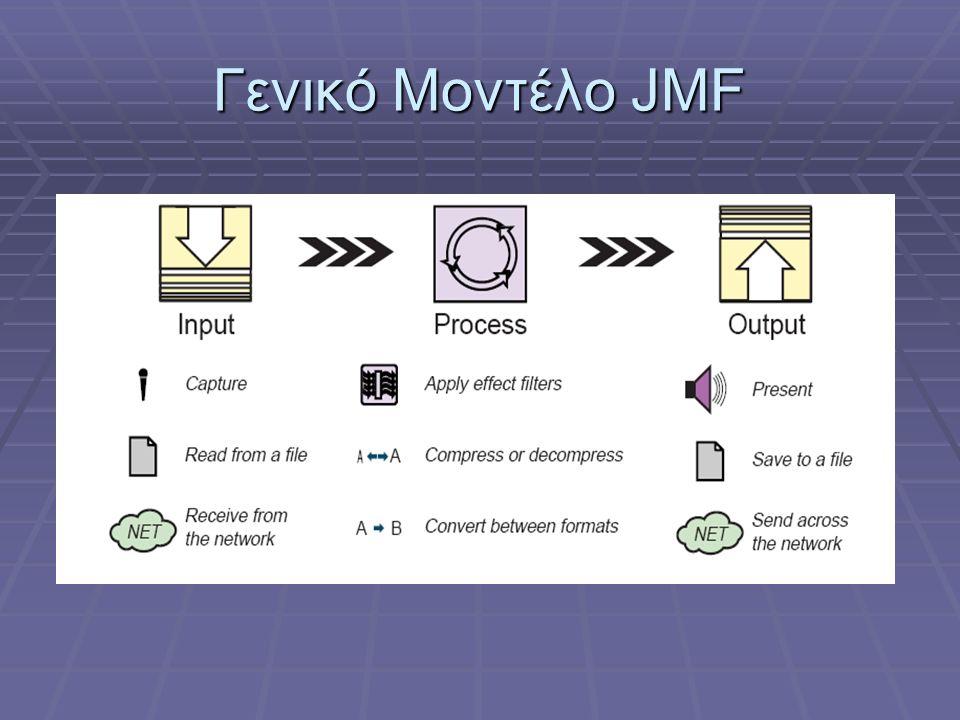 JMF Processor (1/3)  Παρέχει ό,τι και ο Player, με τον ίδιο ακριβώς τρόπο, συν επιπλέον λειτουργικότητα  Αποτελεί Interface, που κληρονομεί τον Player  Τι παραπάνω κάνει ο Processor.