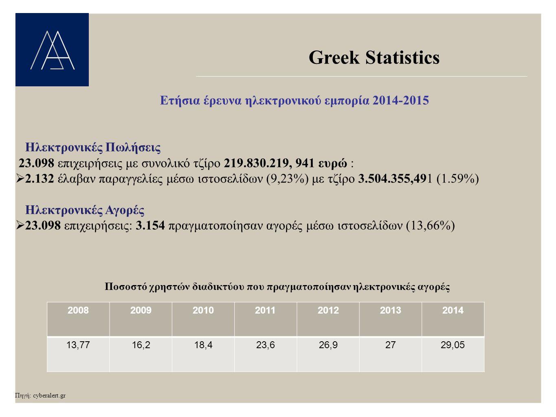 Greek Statistics Ετήσια έρευνα ηλεκτρονικού εμπορία 2014-2015 Ηλεκτρονικές Πωλήσεις 23.098 επιχειρήσεις με συνολικό τζίρο 219.830.219, 941 ευρώ :  2.132 έλαβαν παραγγελίες μέσω ιστοσελίδων (9,23%) με τζίρο 3.504.355,491 (1.59%) Ηλεκτρονικές Αγορές  23.098 επιχειρήσεις: 3.154 πραγματοποίησαν αγορές μέσω ιστοσελίδων (13,66%) Ποσοστό χρηστών διαδικτύου που πραγματοποίησαν ηλεκτρονικές αγορές Πηγή: cyberalert.gr 2008200920102011201220132014 13,7716,218,423,626,92729,05