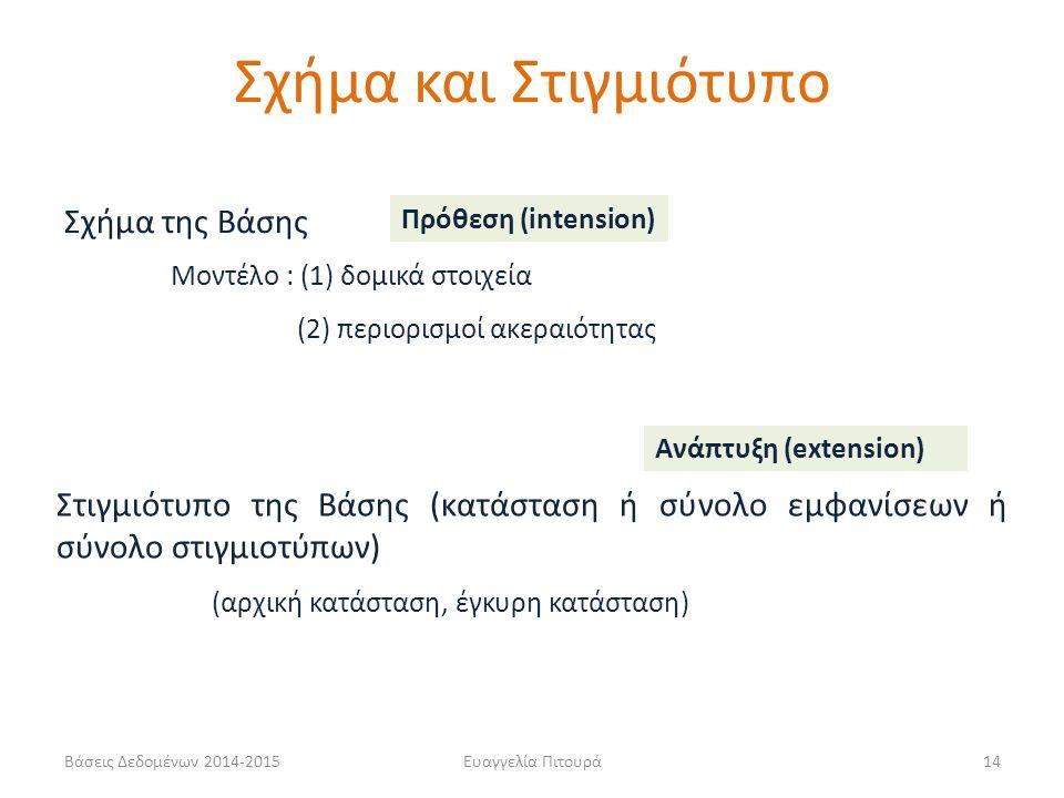 Ευαγγελία Πιτουρά14 Σχήμα της Βάσης Μοντέλο : (1) δομικά στοιχεία (2) περιορισμοί ακεραιότητας Στιγμιότυπο της Βάσης (κατάσταση ή σύνολο εμφανίσεων ή σύνολο στιγμιοτύπων) Πρόθεση (intension) Ανάπτυξη (extension) (αρχική κατάσταση, έγκυρη κατάσταση) Σχήμα και Στιγμιότυπο Βάσεις Δεδομένων 2014-2015