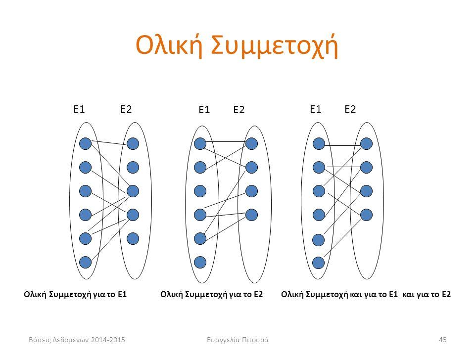 Ευαγγελία Πιτουρά45 Ολική Συμμετοχή για το Ε1 Ολική Συμμετοχή για το Ε2 Ολική Συμμετοχή και για το Ε1 και για το Ε2 Ε1Ε2 Ολική Συμμετοχή Βάσεις Δεδομένων 2014-2015