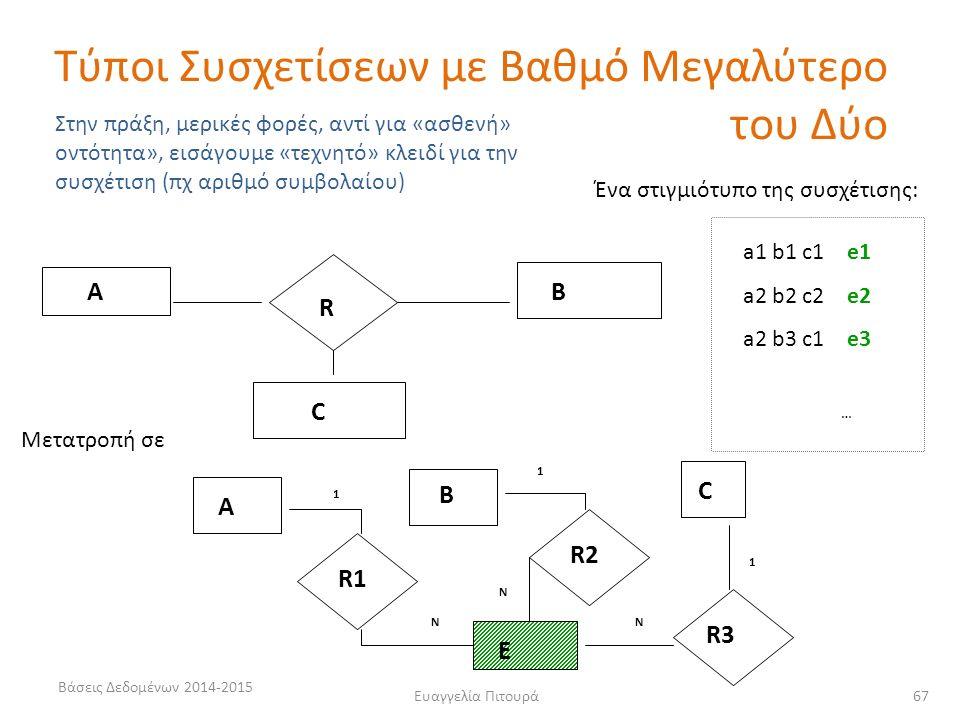 Ευαγγελία Πιτουρά 67 R AB C a1 b1 c1 e1 a2 b2 c2 e2 a2 b3 c1 e3 … Ένα στιγμιότυπο της συσχέτισης: Στην πράξη, μερικές φορές, αντί για «ασθενή» οντότητα», εισάγουμε «τεχνητό» κλειδί για την συσχέτιση (πχ αριθμό συμβολαίου) A B C R1 R2 R3 E Ν Ν Ν 1 1 1 Μετατροπή σε Τύποι Συσχετίσεων με Βαθμό Μεγαλύτερο του Δύο Βάσεις Δεδομένων 2014-2015