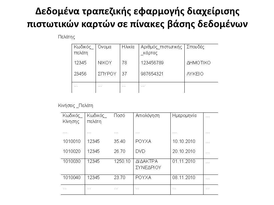 Δεδομένα τραπεζικής εφαρμογής διαχείρισης πιστωτικών καρτών σε πίνακες βάσης δεδομένων