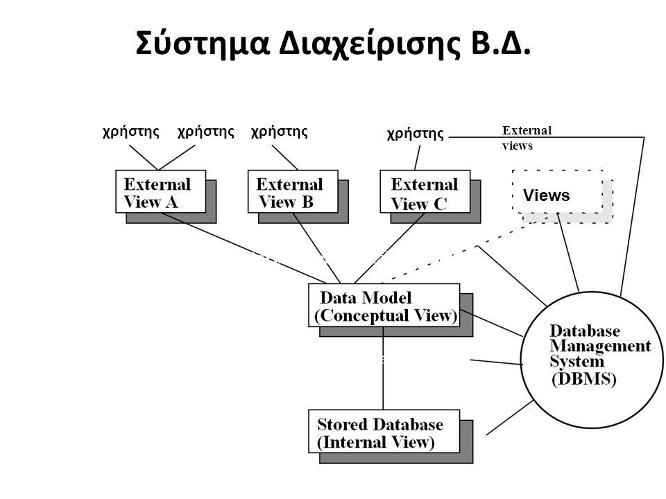 χρήστης External views Σύστημα Διαχείρισης Β.Δ. Views