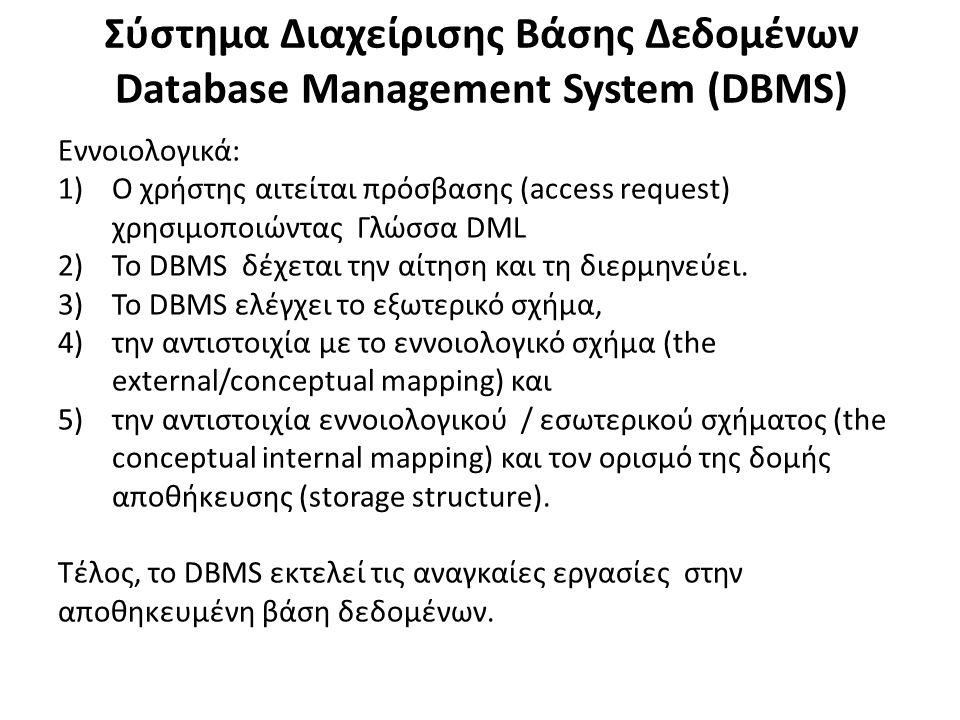 Σύστημα Διαχείρισης Βάσης Δεδομένων Database Management System (DBMS) Εννοιολογικά: 1)Ο χρήστης αιτείται πρόσβασης (access request) χρησιμοποιώντας Γλώσσα DML 2)Το DBMS δέχεται την αίτηση και τη διερμηνεύει.