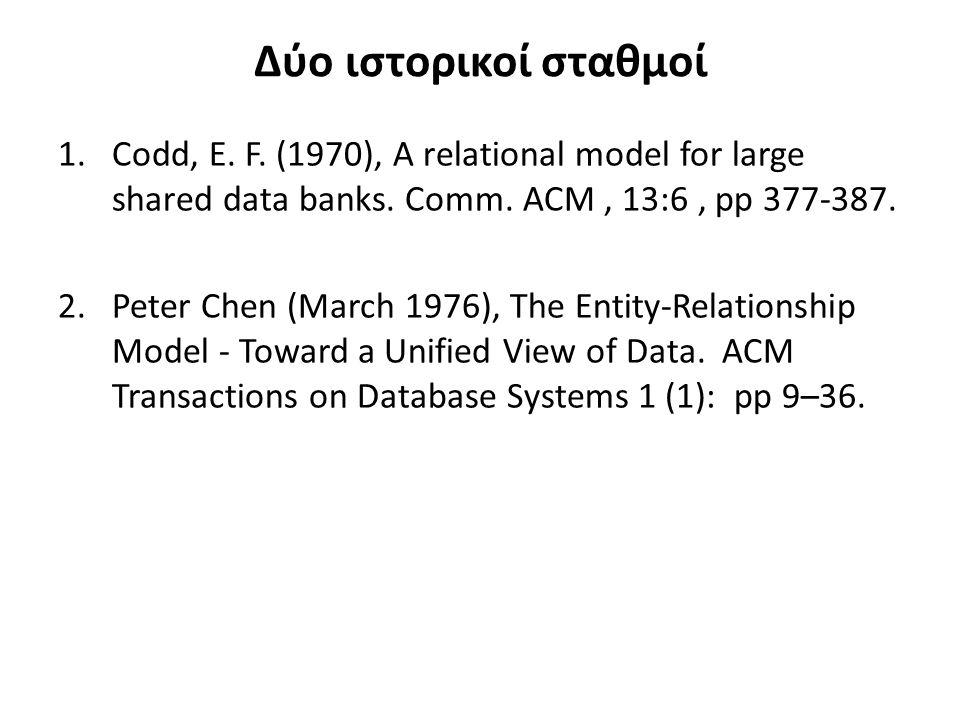 Σχεσιακό μοντέλο βάση δεδομένων - Παράδειγμα SNOPNOQTYSDATE S010P010030016/10/2014 S010P020020016/10/2014 S010P030040017/10/2014 S020P010030017/10/2014 S020P020040017/10/2014 S030P020020017/10/2014 Ανταλλακτικά (PARTS) Εφοδιασμός (SHIPMENT) PNOPNAMEPCOLORPCITY P0100ΒΙΔΑ ΑΚΟΚΚΙΝΗΛΟΝΔΙΝΟ Ρ0200ΒΙΔΑ ΒΚΟΚΚΙΝΗΠΑΡΙΣΙ Ρ0300ΒΙΔΑ CΚΟΚΚΙΝΗΡΩΜΗ Ρ0400ΒΙΔΑ CΚΙΤΡΙΝΗΛΟΝΔΙΝΟ Κωδικός(SN0)Επωνυμία(SNAME)έδρα(SCITY) S010FIATΛΟΝΔΙΝΟ S020OPELΠΑΡΙΣΙ S030FORDΠΑΡΙΣΙ S040PORCHEΑΘΗΝΑ Προμηθευτές (SUPPLIERS)