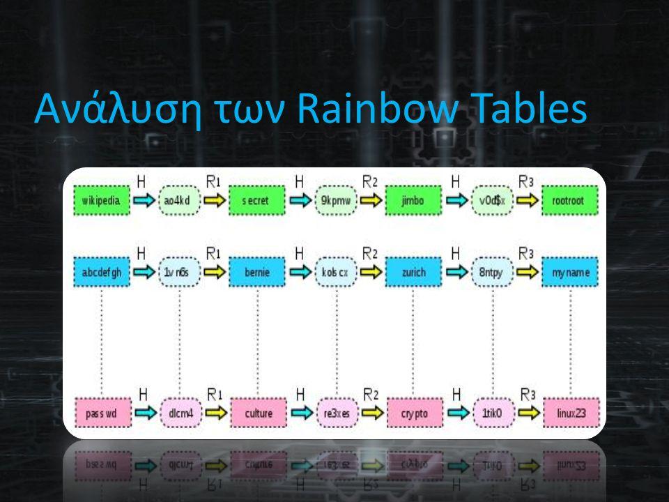 Ανάλυση των Rainbow Tables