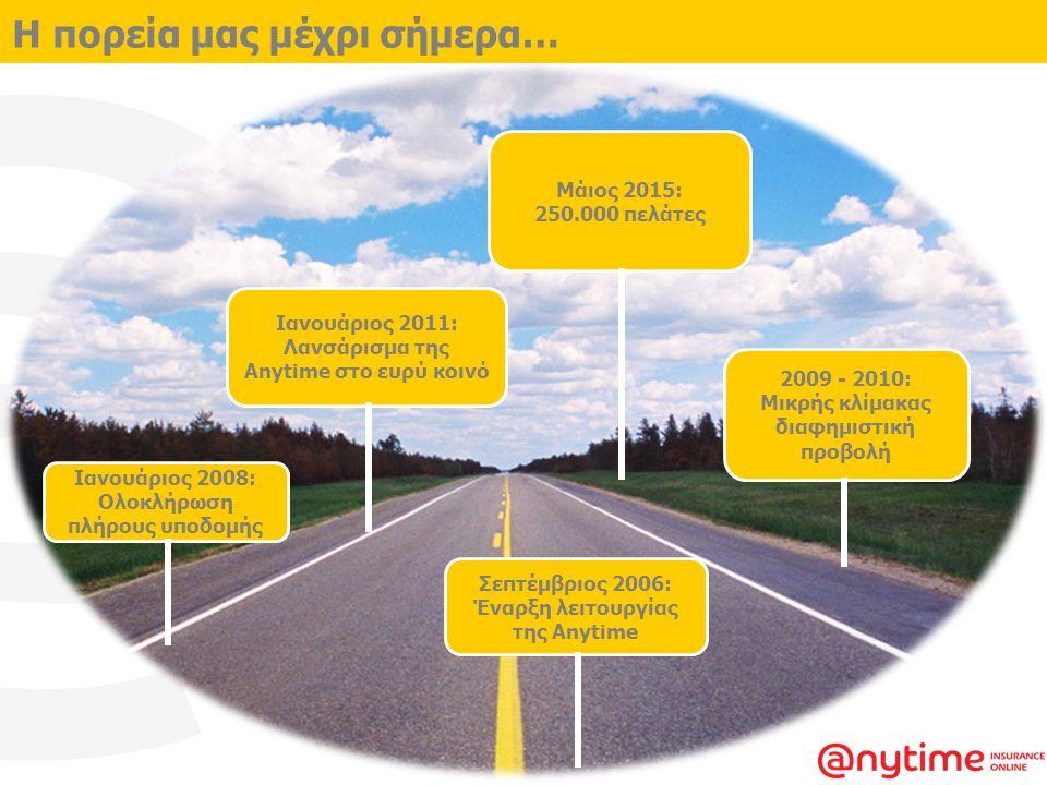 Η πορεία μας μέχρι σήμερα… Ιανουάριος 2008: Ολοκλήρωση πλήρους υποδομής Σεπτέμβριος 2006: Έναρξη λειτουργίας της Anytime 2009 - 2010: Μικρής κλίμακας