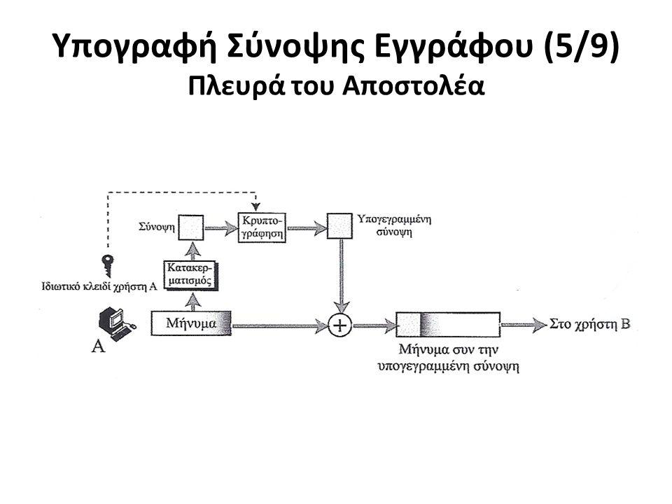 Υπογραφή Σύνοψης Εγγράφου (5/9) Πλευρά του Αποστολέα
