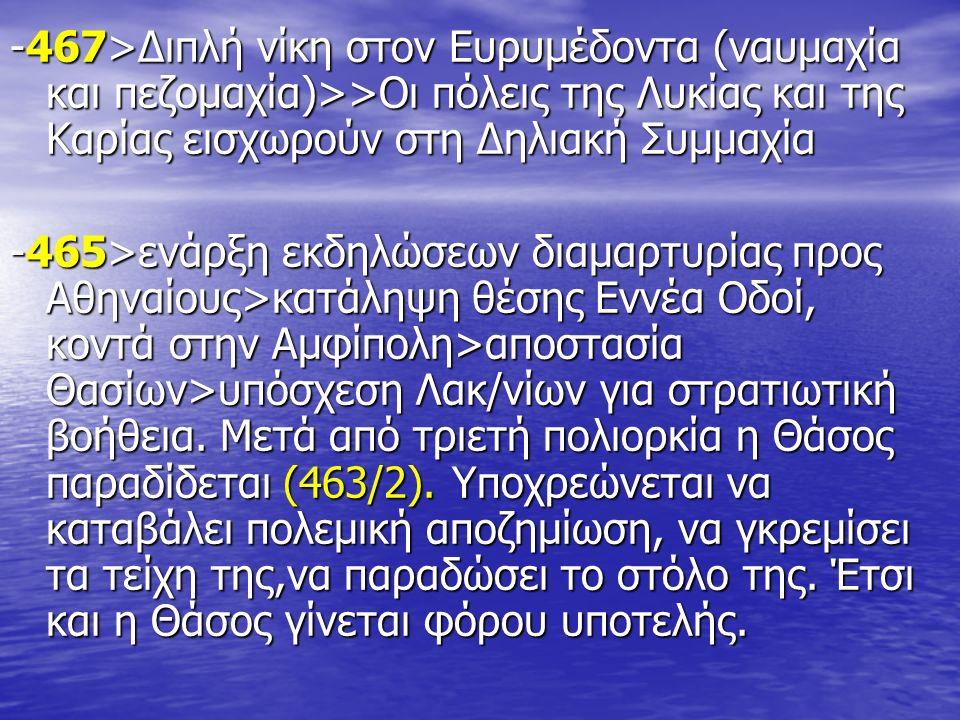 -467>Διπλή νίκη στον Ευρυμέδοντα (ναυμαχία και πεζομαχία)>>Οι πόλεις της Λυκίας και της Καρίας εισχωρούν στη Δηλιακή Συμμαχία -465>ενάρξη εκδηλώσεων διαμαρτυρίας προς Αθηναίους>κατάληψη θέσης Εννέα Οδοί, κοντά στην Αμφίπολη>αποστασία Θασίων>υπόσχεση Λακ/νίων για στρατιωτική βοήθεια.