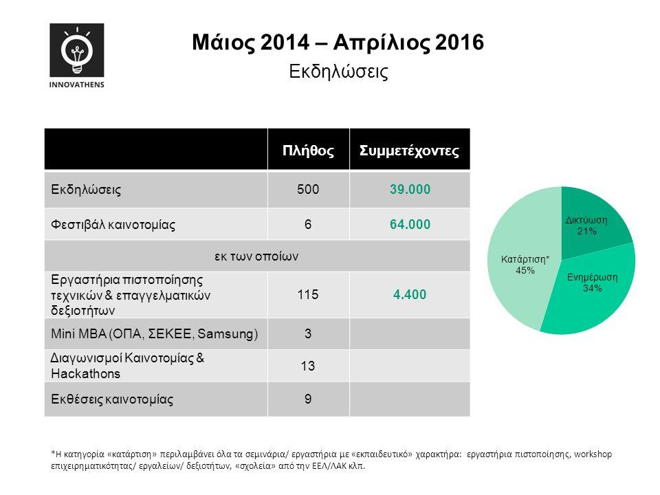. ΠλήθοςΣυμμετέχοντες Εκδηλώσεις50039.000 Φεστιβάλ καινοτομίας664.000 εκ των οποίων Εργαστήρια πιστοποίησης τεχνικών & επαγγελματικών δεξιοτήτων 1154.400 Mini MBA (ΟΠΑ, ΣΕΚΕΕ, Samsung)3 Διαγωνισμοί Καινοτομίας & Hackathons 13 Εκθέσεις καινοτομίας9 Mάιος 2014 – Απρίλιος 2016 Εκδηλώσεις *Η κατηγορία «κατάρτιση» περιλαμβάνει όλα τα σεμινάρια/ εργαστήρια με «εκπαιδευτικό» χαρακτήρα: εργαστήρια πιστοποίησης, workshop επιχειρηματικότητας/ εργαλείων/ δεξιοτήτων, «σχολεία» από την EΕΛ/ΛΑΚ κλπ.
