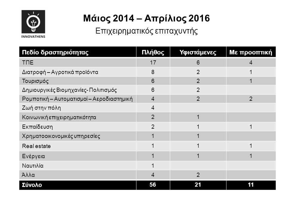 Mάιος 2014 – Απρίλιος 2016 http://ec.europa.eu/regional_policy/en/projects/greece/innovathens-promotes-and-supports-the-local- knowledge-and-ict-based-entrepreneurship ομιλίες από experts του εξωτερικού π.χ.