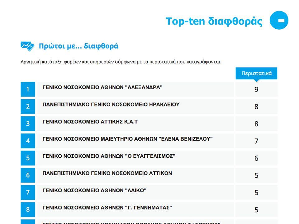 Top-ten διαφθοράς