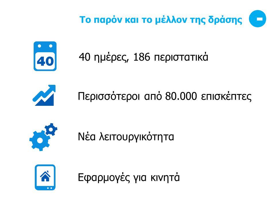Το παρόν και το μέλλον της δράσης 40 ημέρες, 186 περιστατικά Περισσότεροι από 80.000 επισκέπτες Νέα λειτουργικότητα Εφαρμογές για κινητά