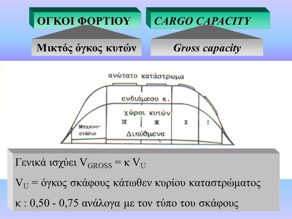 ΟΓΚΟΙ ΦΟΡΤΙΟΥ Μικτός όγκος κυτών Είναι ο όγκος που υπολογίζεται έως την εσωτερική ακμή του περιβλήματος του σκάφους χωρίς ενισχύσεις.