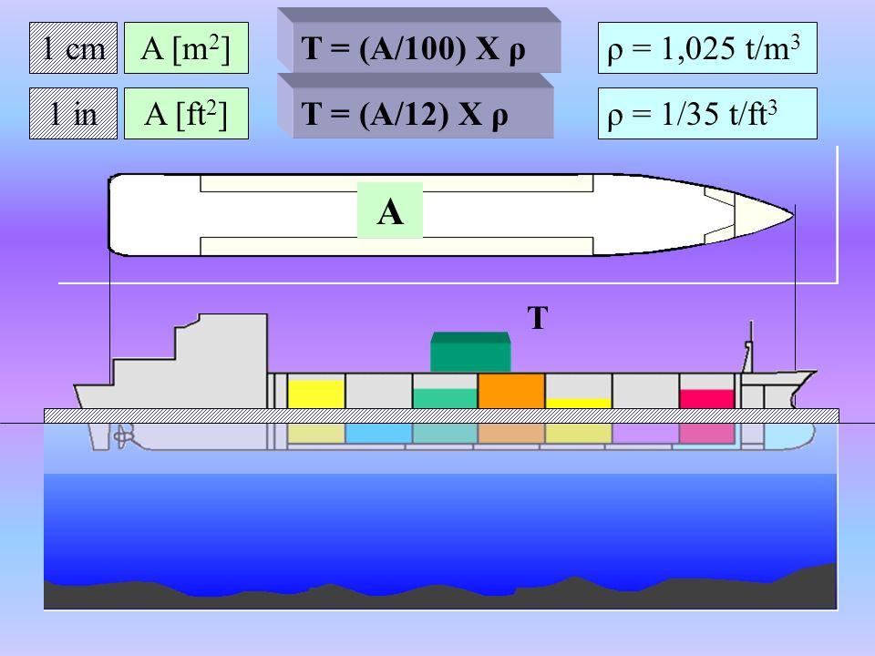 1 cm T A T = (A/100) X ρ A [m 2 ]ρ = 1,025 t/m 3 1 inA [ft 2 ] T = (A/12) X ρ ρ = 1/35 t/ft 3