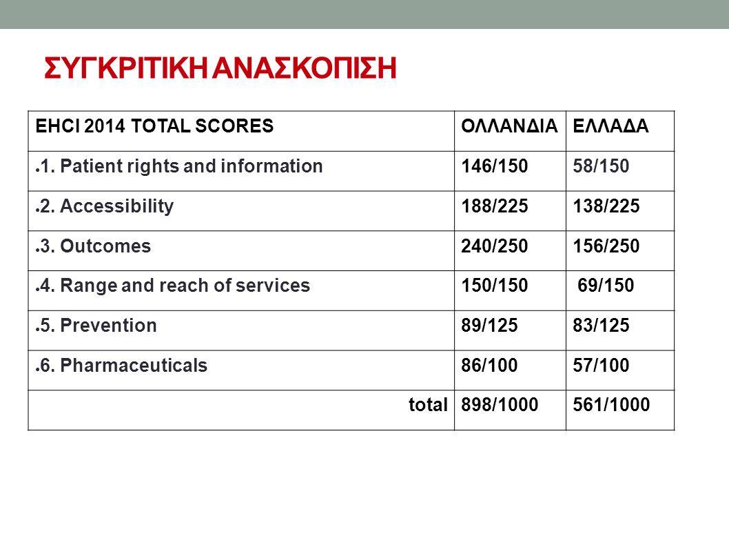 ΣΥΓΚΡΙΤΙΚΗ ΑΝΑΣΚΟΠΙΣΗ EHCI 2014 TOTAL SCORESΟΛΛΑΝΔΙΑΕΛΛΑΔΑ ● 1.