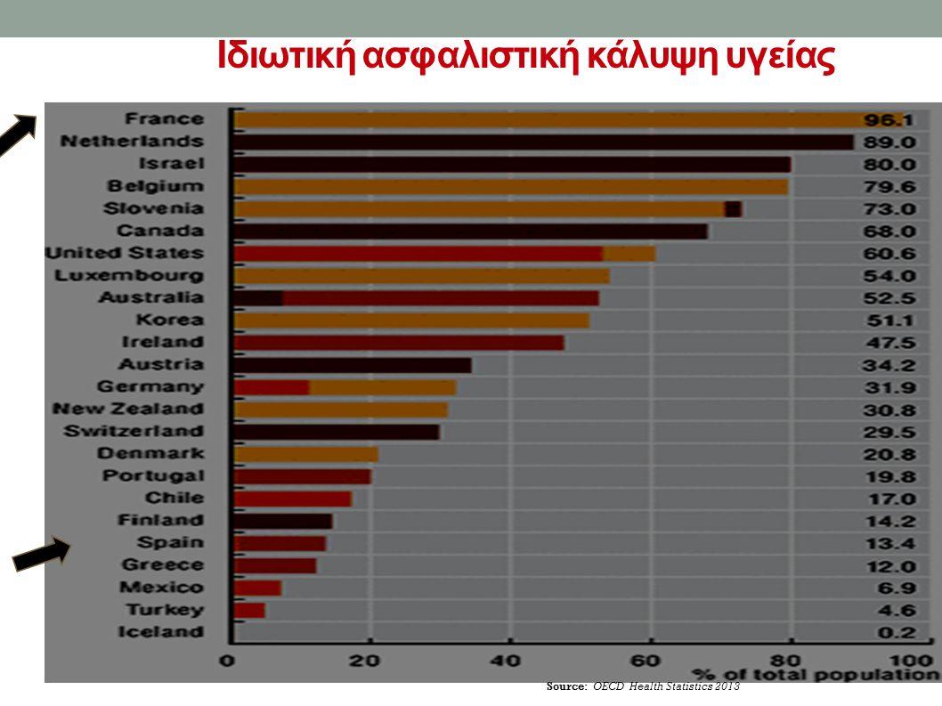 Source: OECD Health Statistics 2013 Ιδιωτική ασφαλιστική κάλυψη υγείας