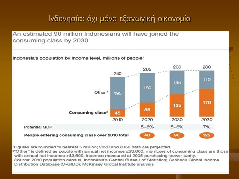 Ινδονησία: όχι μόνο εξαγωγική οικονομία