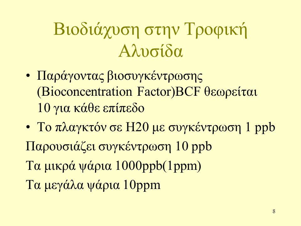 8 Βιοδιάχυση στην Τροφική Αλυσίδα Παράγοντας βιοσυγκέντρωσης (Bioconcentration Factor)BCF θεωρείται 10 για κάθε επίπεδο Το πλαγκτόν σε Η20 με συγκέντρωση 1 ppb Παρουσιάζει συγκέντρωση 10 ppb Tα μικρά ψάρια 1000ppb(1ppm) Tα μεγάλα ψάρια 10ppm