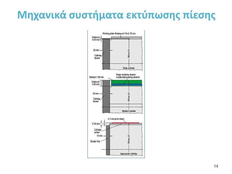 Μηχανικά συστήματα εκτύπωσης πίεσης 14