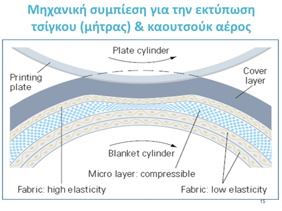 Μηχανική συμπίεση για την εκτύπωση τσίγκου (μήτρας) & καουτσούκ αέρος 15
