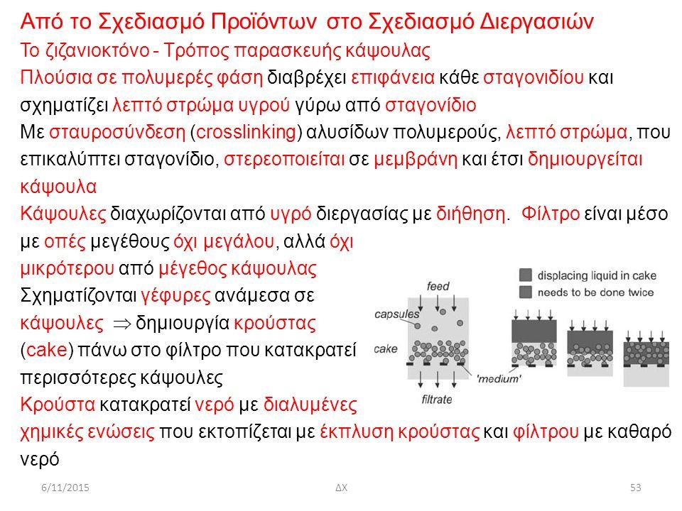 Από το Σχεδιασμό Προϊόντων στο Σχεδιασμό Διεργασιών Το ζιζανιοκτόνο - Τρόπος παρασκευής κάψουλας Πλούσια σε πολυμερές φάση διαβρέχει επιφάνεια κάθε στ