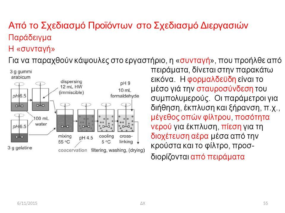 6/11/2015ΔΧ55 Από το Σχεδιασμό Προϊόντων στο Σχεδιασμό Διεργασιών Παράδειγμα Η «συνταγή» Για να παραχθούν κάψουλες στο εργαστήριο, η «συνταγή», που προήλθε από πειράματα, δίνεται στην παρακάτω εικόνα.