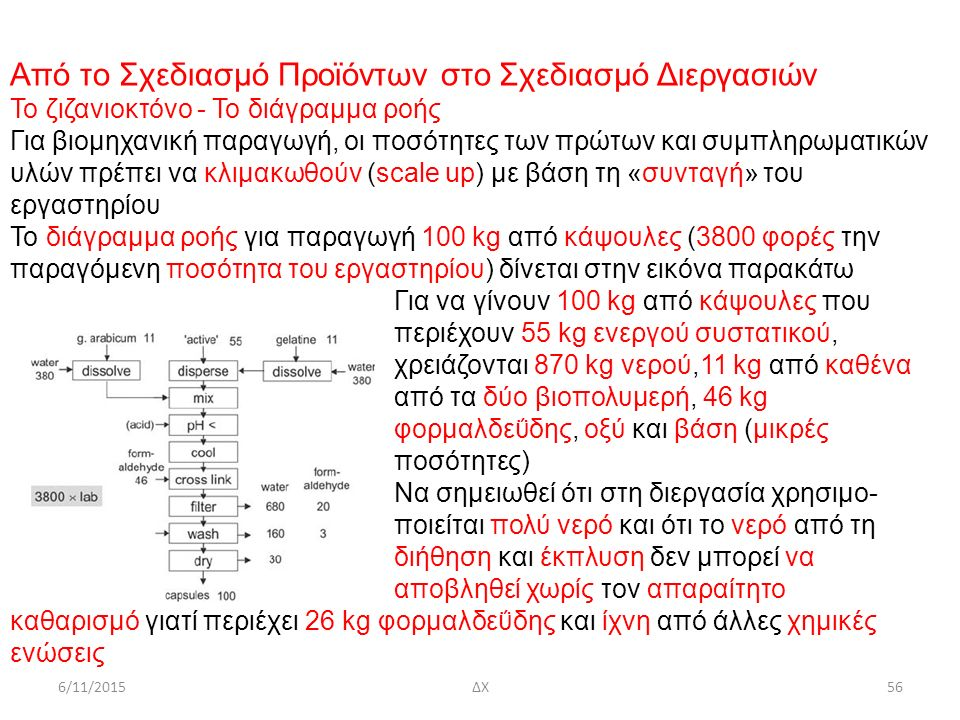 Από το Σχεδιασμό Προϊόντων στο Σχεδιασμό Διεργασιών Το ζιζανιοκτόνο - Το διάγραμμα ροής Για βιομηχανική παραγωγή, οι ποσότητες των πρώτων και συμπληρωματικών υλών πρέπει να κλιμακωθούν (scale up) με βάση τη «συνταγή» του εργαστηρίου Το διάγραμμα ροής για παραγωγή 100 kg από κάψουλες (3800 φορές την παραγόμενη ποσότητα του εργαστηρίου) δίνεται στην εικόνα παρακάτω Για να γίνουν 100 kg από κάψουλες που περιέχουν 55 kg ενεργού συστατικού, χρειάζονται 870 kg νερού,11 kg από καθένα από τα δύο βιοπολυμερή, 46 kg φορμαλδεΰδης, οξύ και βάση (μικρές ποσότητες) Nα σημειωθεί ότι στη διεργασία χρησιμο- ποιείται πολύ νερό και ότι το νερό από τη διήθηση και έκπλυση δεν μπορεί να αποβληθεί χωρίς τον απαραίτητο καθαρισμό γιατί περιέχει 26 kg φορμαλδεΰδης και ίχνη από άλλες χημικές ενώσεις 6/11/2015ΔΧ56