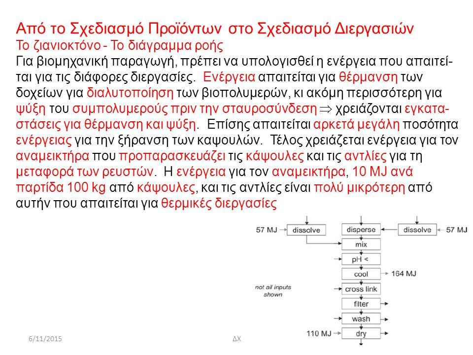 6/11/2015ΔΧ57 Από το Σχεδιασμό Προϊόντων στο Σχεδιασμό Διεργασιών Το ζιανιοκτόνο - Το διάγραμμα ροής Για βιομηχανική παραγωγή, πρέπει να υπολογισθεί η