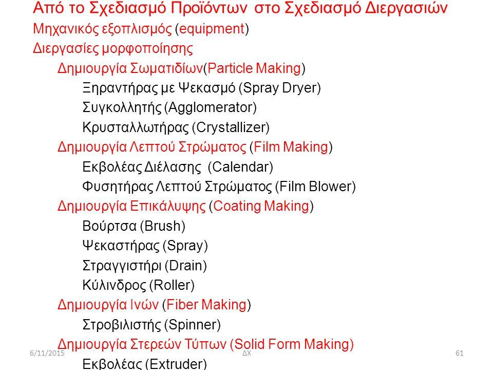 6/11/2015ΔΧ61 Από το Σχεδιασμό Προϊόντων στο Σχεδιασμό Διεργασιών Μηχανικός εξοπλισμός (equipment) Διεργασίες μορφοποίησης Δημιουργία Σωματιδίων(Particle Making) Ξηραντήρας με Ψεκασμό (Spray Dryer) Συγκολλητής (Agglomerator) Kρυσταλλωτήρας (Crystallizer) Δημιουργία Λεπτού Στρώματος (Film Making) Εκβολέας Διέλασης (Calendar) Φυσητήρας Λεπτού Στρώματος (Film Blower) Δημιουργία Επικάλυψης (Coating Making) Βoύρτσα (Brush) Ψεκαστήρας (Spray) Στραγγιστήρι (Drain) Κύλινδρος (Roller) Δημιουργία Ινών (Fiber Making) Στροβιλιστής (Spinner) Δημιουργία Στερεών Τύπων (Solid Form Making) Εκβολέας (Extruder)