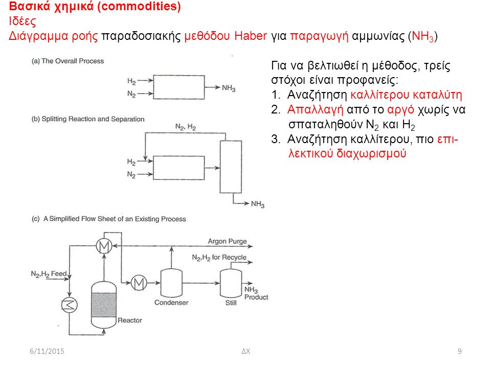 6/11/2015ΔΧ9 Βασικά χημικά (commodities) Ιδέες Διάγραμμα ροής παραδοσιακής μεθόδου Haber για παραγωγή αμμωνίας (ΝΗ 3 ) Για να βελτιωθεί η μέθοδος, τρείς στόχοι είναι προφανείς: 1.