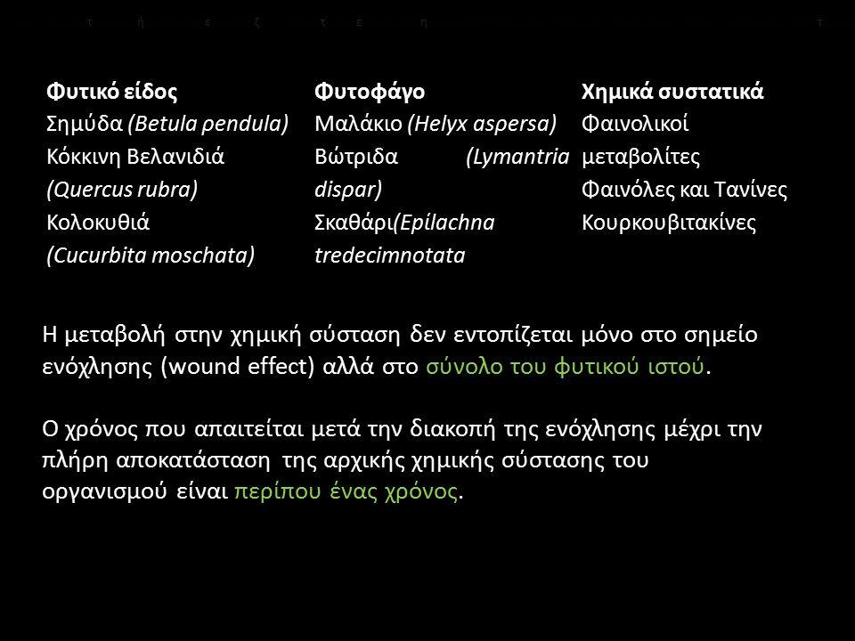 Φυτικό είδος Σημύδα (Betula ρendula) Κόκκινη Βελανιδιά (Quercus rubra) Κολοκυθιά (Cucurbita moschata) Φυτοφάγο Μαλάκιο (Helyx asρersa) Βώτριδα (Lymant