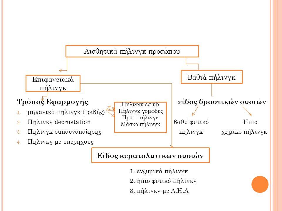 Τρόπος Εφαρμογής είδος δραστικών ουσιών 1. μηχανικά πηλινγκ (τριβής) 2. Πηλινκγ decrustation βαθύ φυτικό Ήπιο 3. Πηλινγκ σαπουνοποίησης πήλινγκ χημικό