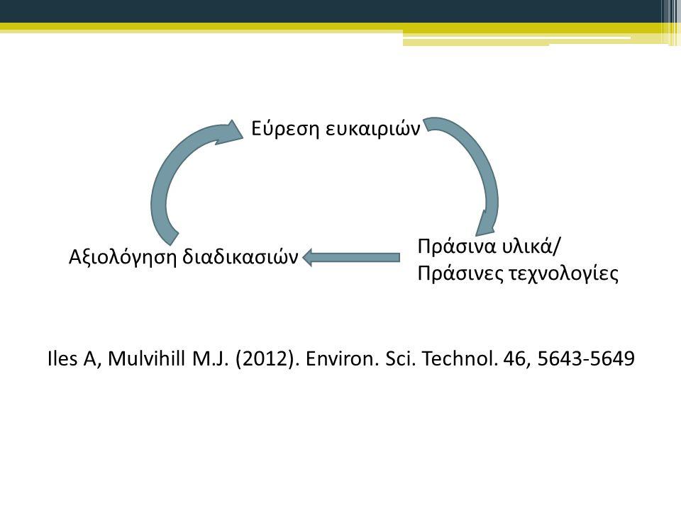 Εύρεση ευκαιριών Πράσινα υλικά/ Πράσινες τεχνολογίες Αξιολόγηση διαδικασιών Iles Α, Mulvihill M.J.