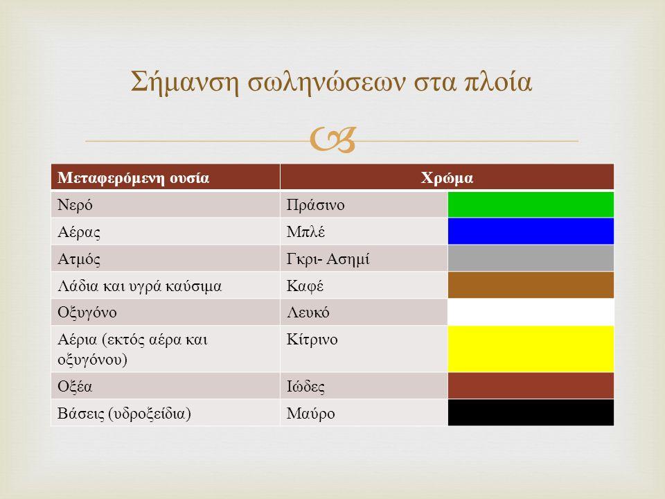  Μεταφερόμενη ουσία Χρώμα ΝερόΠράσινο ΑέραςΜπλέ Ατμός Γκρι - Ασημί Λάδια και υγρά καύσιμα Καφέ ΟξυγόνοΛευκό Αέρια ( εκτός αέρα και οξυγόνου ) Κίτρινο ΟξέαΙώδες Βάσεις ( υδροξείδια ) Μαύρο Σήμανση σωληνώσεων στα πλοία