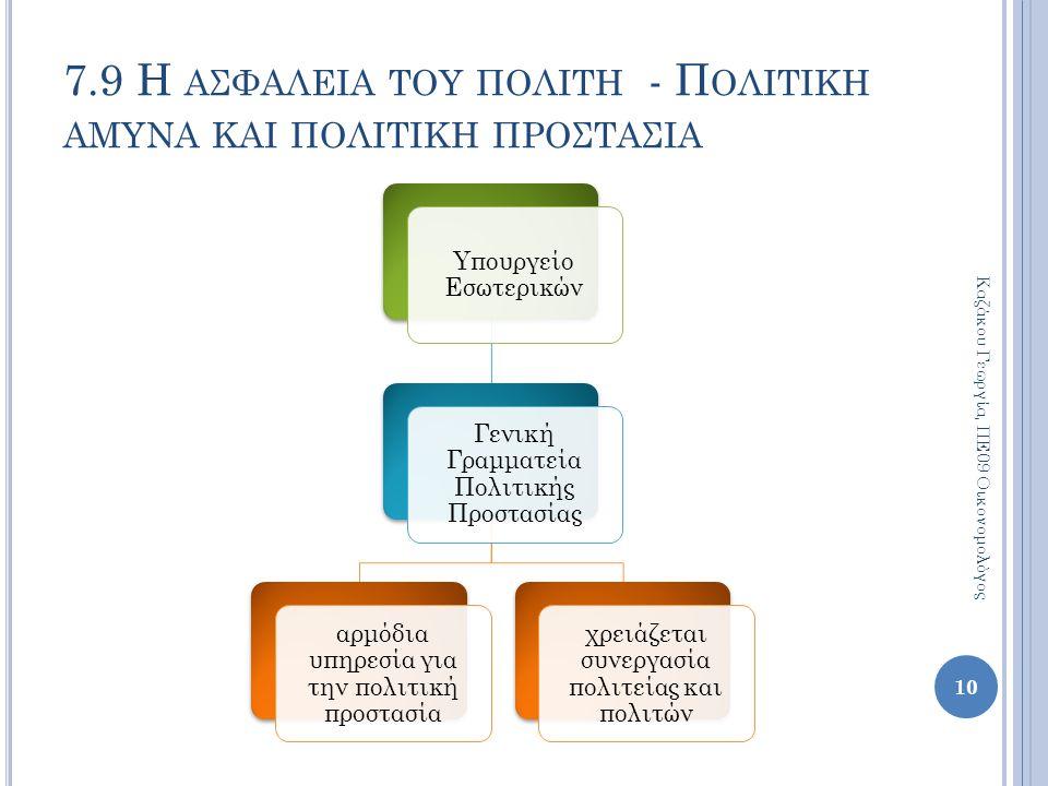 Υπουργείο Εσωτερικών Γενική Γραμματεία Πολιτικής Προστασίας αρμόδια υπηρεσία για την πολιτική προστασία χρειάζεται συνεργασία πολιτείας και πολιτών 10 Καζάκου Γεωργία, ΠΕ09 Οικονομολόγος 7.9 Η ΑΣΦΑΛΕΙΑ ΤΟΥ ΠΟΛΙΤΗ - Π ΟΛΙΤΙΚΗ ΑΜΥΝΑ ΚΑΙ ΠΟΛΙΤΙΚΗ ΠΡΟΣΤΑΣΙΑ