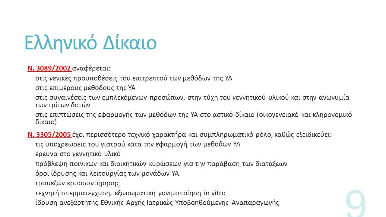 Ελληνικό Δίκαιο Ν.