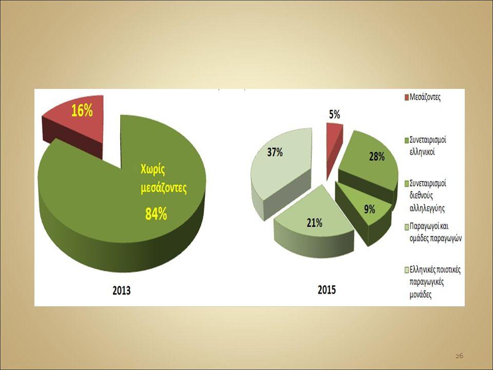 Τα 100 προϊόντα του καλαθιού Το 95 % είναι προϊόντα με απευθείας διάθεση στο «Βίος» (χωρίς μεσάζοντες): Συνεταιρισμών Ομάδων Παραγωγών Μεμονωμένων παραγωγών Βιολογικά Φυσικά Ποιοτικά 27