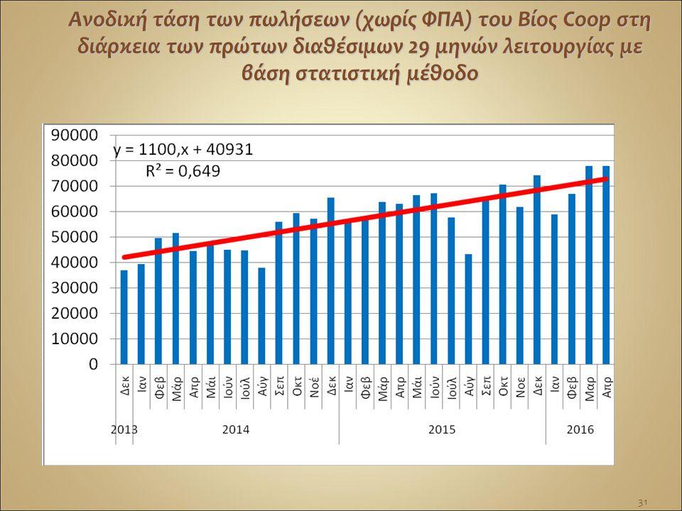 Ανοδική τάση των πωλήσεων (χωρίς ΦΠΑ) του Βίος Coop στη διάρκεια των πρώτων διαθέσιμων 29 μηνών λειτουργίας με βάση στατιστική μέθοδο 31