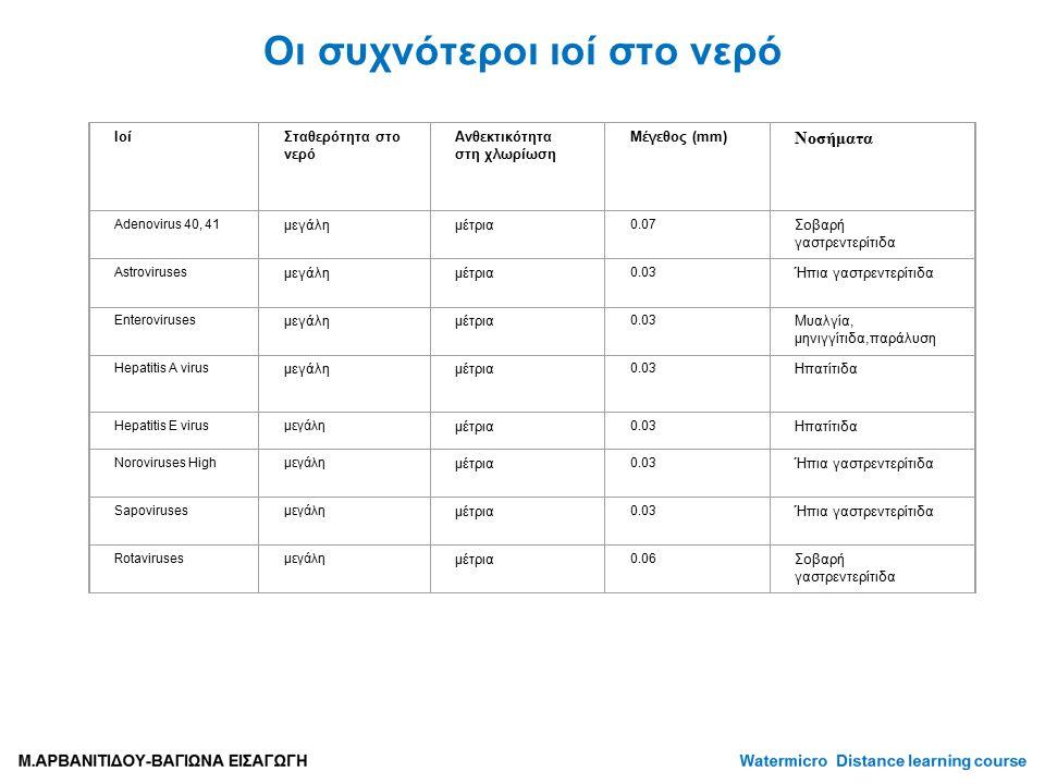 Οι συχνότεροι ιοί στο νερό Ιοί Σταθερότητα στο νερό Ανθεκτικότητα στη χλωρίωση Μέγεθος (mm) Νοσήματα Adenovirus 40, 41 μεγάλημέτρια 0.07 Σοβαρή γαστρεντερίτιδα Astroviruses μεγάλημέτρια 0.03 Ήπια γαστρεντερίτιδα Enteroviruses μεγάλημέτρια 0.03 Μυαλγία, μηνιγγίτιδα,παράλυση Hepatitis A virus μεγάλημέτρια 0.03 Ηπατίτιδα Hepatitis E virusμεγάλη μέτρια 0.03 Ηπατίτιδα Noroviruses High μεγάλη μέτρια 0.03 Ήπια γαστρεντερίτιδα Sapovirusesμεγάλη μέτρια 0.03 Ήπια γαστρεντερίτιδα Rotavirusesμεγάλη μέτρια 0.06 Σοβαρή γαστρεντερίτιδα
