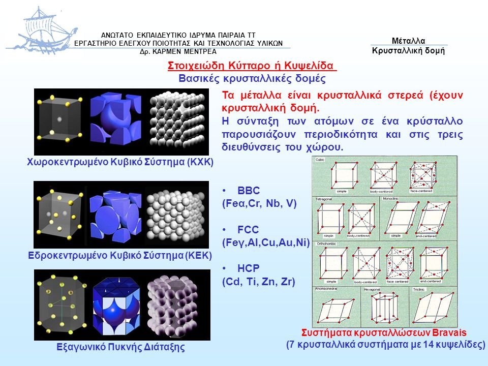 Στοιχειώδη Κύτταρο ή Κυψελίδα Βασικές κρυσταλλικές δομές Χωροκεντρωμένο Κυβικό Σύστημα (ΚΧΚ) Εδροκεντρωμένο Κυβικό Σύστημα (ΚΕΚ) Εξαγωνικό Πυκνής Διάταξης Τα μέταλλα είναι κρυσταλλικά στερεά (έχουν κρυσταλλική δομή.