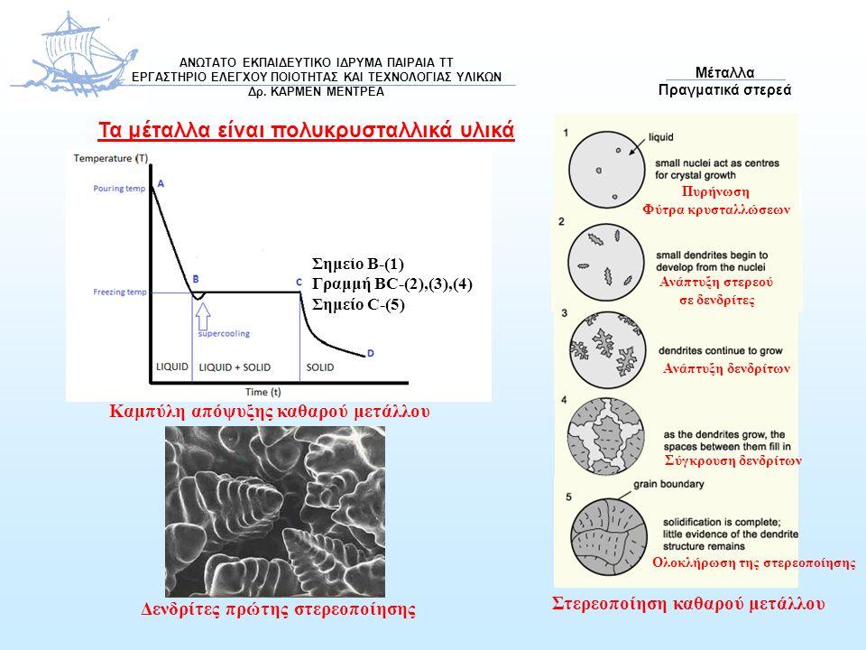Καμπύλη απόψυξης καθαρού μετάλλου Σημείο B-(1) Γραμμή BC-(2),(3),(4) Σημείο C-(5) Τα μέταλλα είναι πολυκρυσταλλικά υλικά Δενδρίτες πρώτης στερεοποίηση