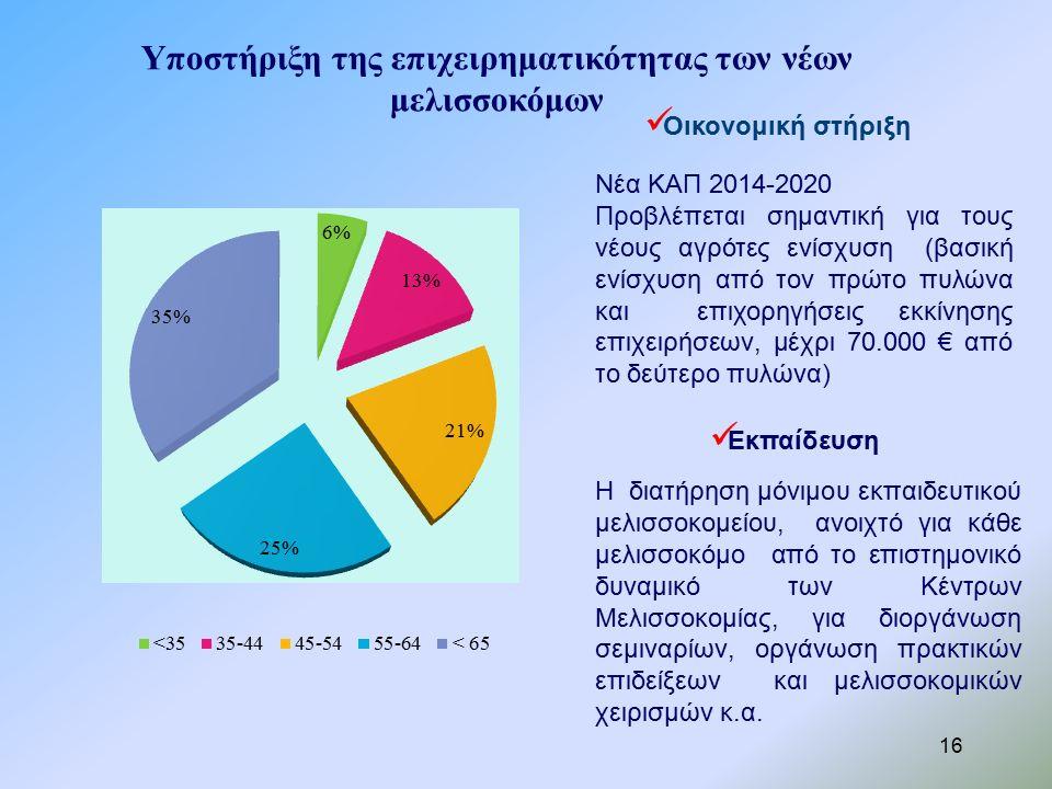 16 Νέα ΚΑΠ 2014-2020 Προβλέπεται σημαντική για τους νέους αγρότες ενίσχυση (βασική ενίσχυση από τον πρώτο πυλώνα και επιχορηγήσεις εκκίνησης επιχειρήσεων, μέχρι 70.000 € από το δεύτερο πυλώνα) Η διατήρηση μόνιμου εκπαιδευτικού μελισσοκομείου, ανοιχτό για κάθε μελισσοκόμο από το επιστημονικό δυναμικό των Κέντρων Μελισσοκομίας, για διοργάνωση σεμιναρίων, οργάνωση πρακτικών επιδείξεων και μελισσοκομικών χειρισμών κ.α.