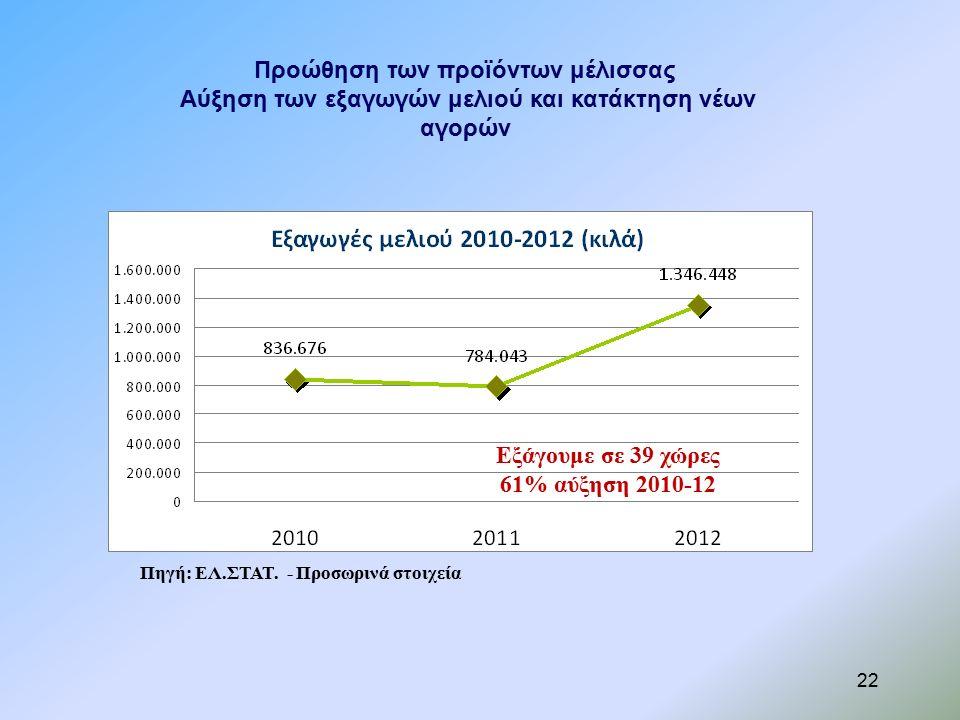 Προώθηση των προϊόντων μέλισσας Αύξηση των εξαγωγών μελιού και κατάκτηση νέων αγορών Εξάγουμε σε 39 χώρες 61% αύξηση 2010-12 22 Πηγή: ΕΛ.ΣΤΑΤ.