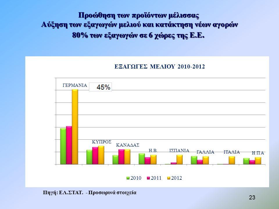 Προώθηση των προϊόντων μέλισσας Αύξηση των εξαγωγών μελιού και κατάκτηση νέων αγορών 80% των εξαγωγών σε 6 χώρες της Ε.Ε.