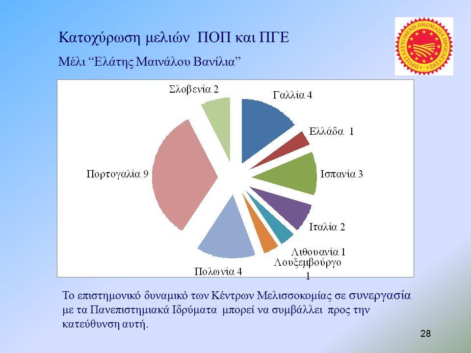 Μέλι Ελάτης Μαινάλου Βανίλια Κατοχύρωση μελιών ΠΟΠ και ΠΓΕ Το επιστημονικό δυναμικό των Κέντρων Μελισσοκομίας σε συνεργασία με τα Πανεπιστημιακά Ιδρύματα μπορεί να συμβάλλει προς την κατεύθυνση αυτή.