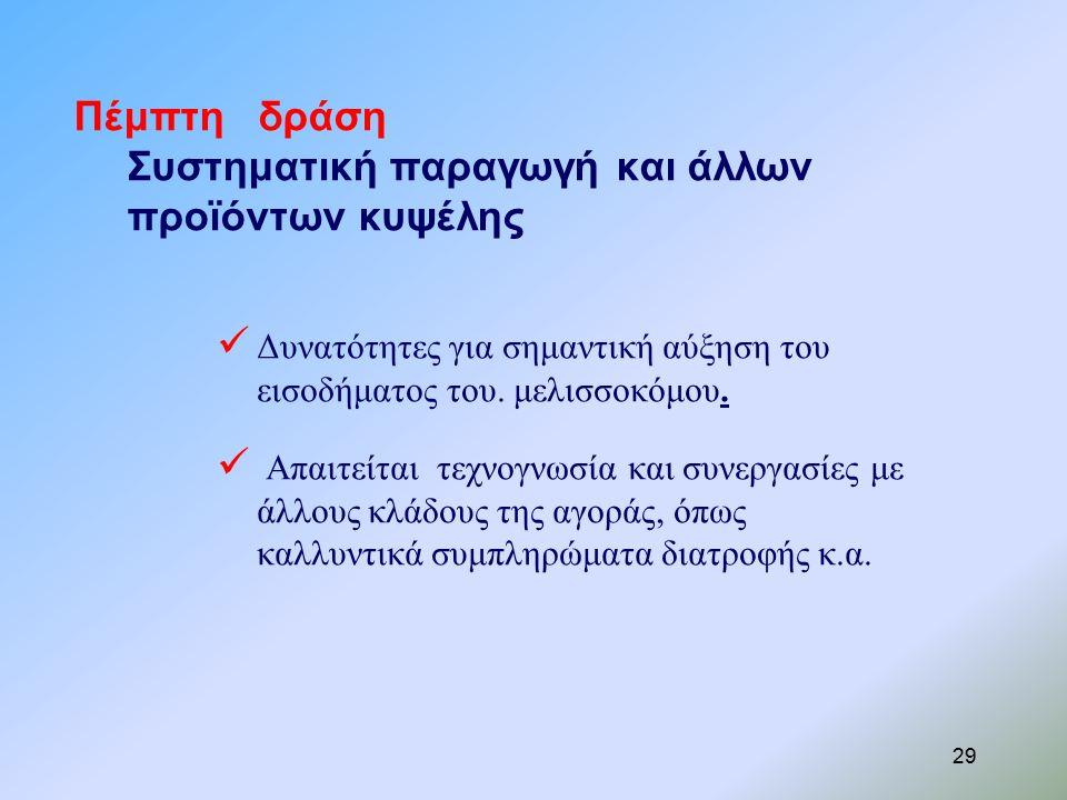 Πέμπτη δράση Συστηματική παραγωγή και άλλων προϊόντων κυψέλης Δυνατότητες για σημαντική αύξηση του εισοδήματος του.
