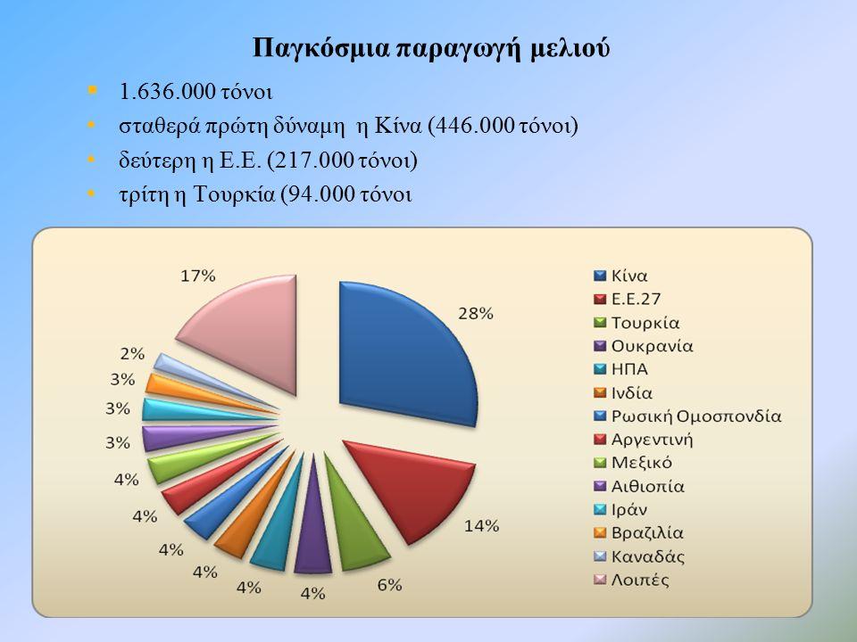 3  1.636.000 τόνοι σταθερά πρώτη δύναμη η Κίνα (446.000 τόνοι) δεύτερη η Ε.Ε.