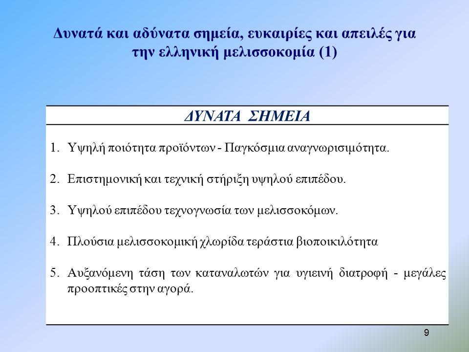 Δυνατά και αδύνατα σημεία, ευκαιρίες και απειλές για την ελληνική μελισσοκομία (1) 9 ΔΥΝΑΤΑ ΣΗΜΕΙΑ 1.Υψηλή ποιότητα προϊόντων - Παγκόσμια αναγνωρισιμότητα.